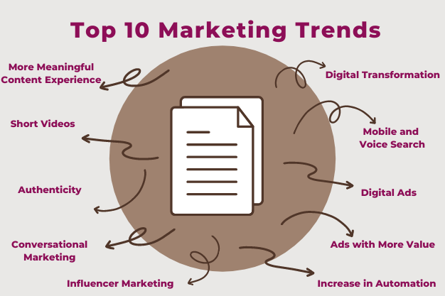 Top 10 Marketing Trends for Small Businesses in 2021